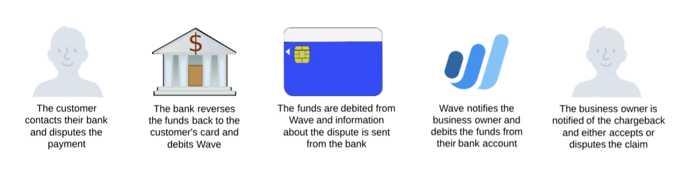 credit card fraud with chip