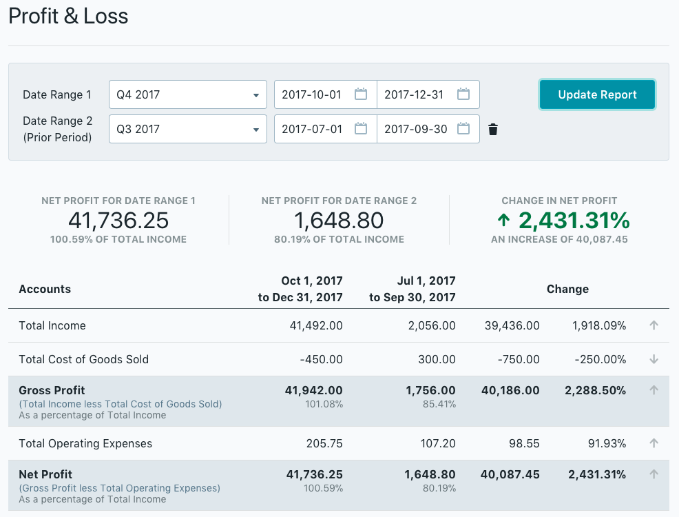 profit and loss app